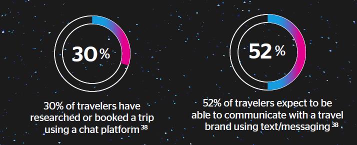 对话式UI设计:提升旅游品牌体验的契机