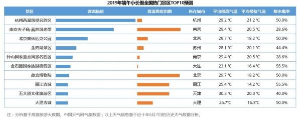 2019端午节出游预测 十大最热门景区出炉