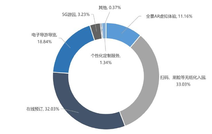 中国旅游研究院:旅游业迎来全面复苏的转折点9.png